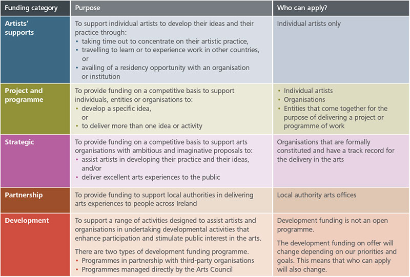 Framework Funding table